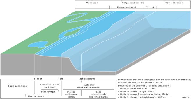 Le zonage de l'espace maritime : vue en perspective