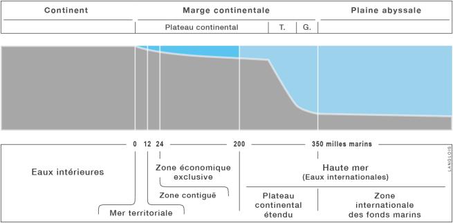 Le zonage de l'espace maritime : coupe