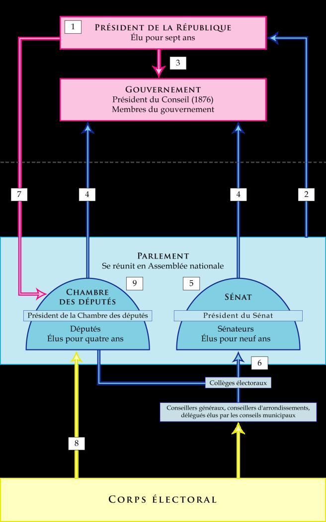 Les institutions de la IIIe République et leur fonctionnement (1876-1914)