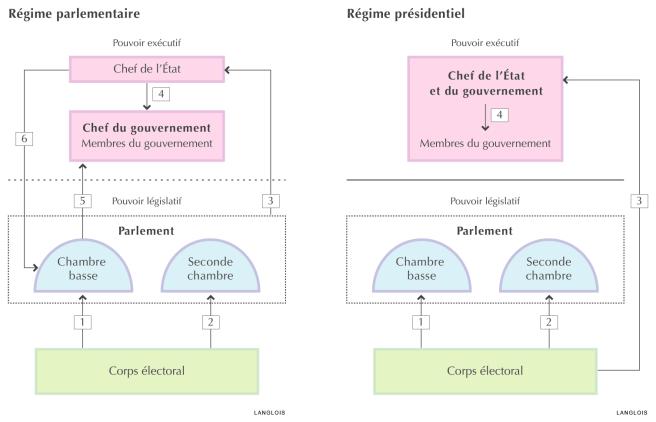 Régime parlementaire et régime présidentiel