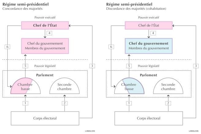 La Ve République est-elle présidentielle ou parlementaire ?
