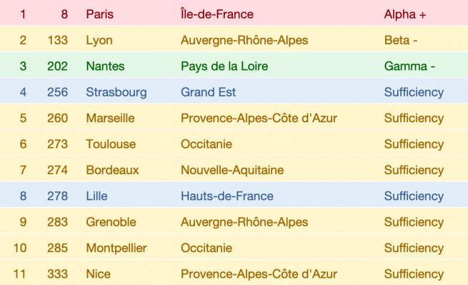Les villes françaises dans le classement 2018 du GaWC